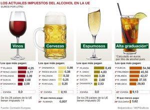 alcohol-impuestos-europa-grafica elperiodico